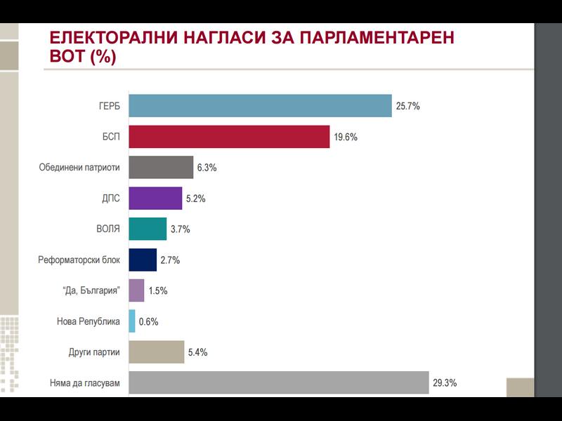 """""""Алфа рисърч"""": ГЕРБ с 6% преднина пред БСП"""