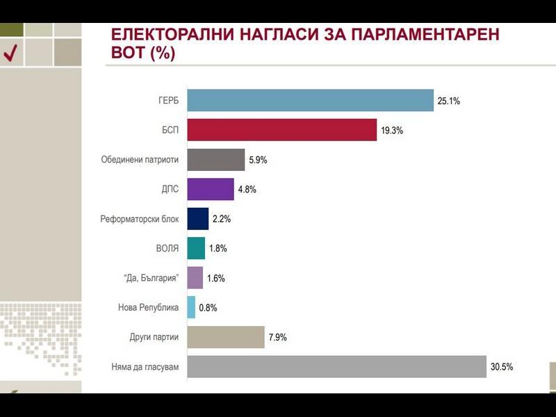 """""""Алфа рисърч"""": ГЕРБ води на БСП с 6%"""