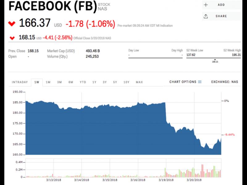 Facebook загуби близо 50 млрд. от пазарната си стойност след скандала с Cambridge Analytica