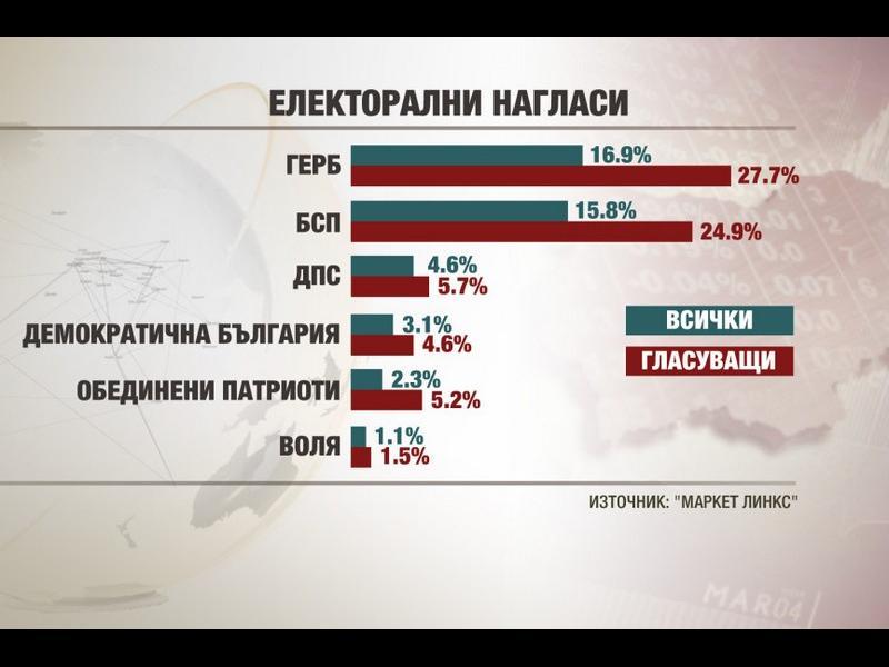 """Маркет линкс: Следващият парламент - без Марешки и с """"Демократична България"""""""