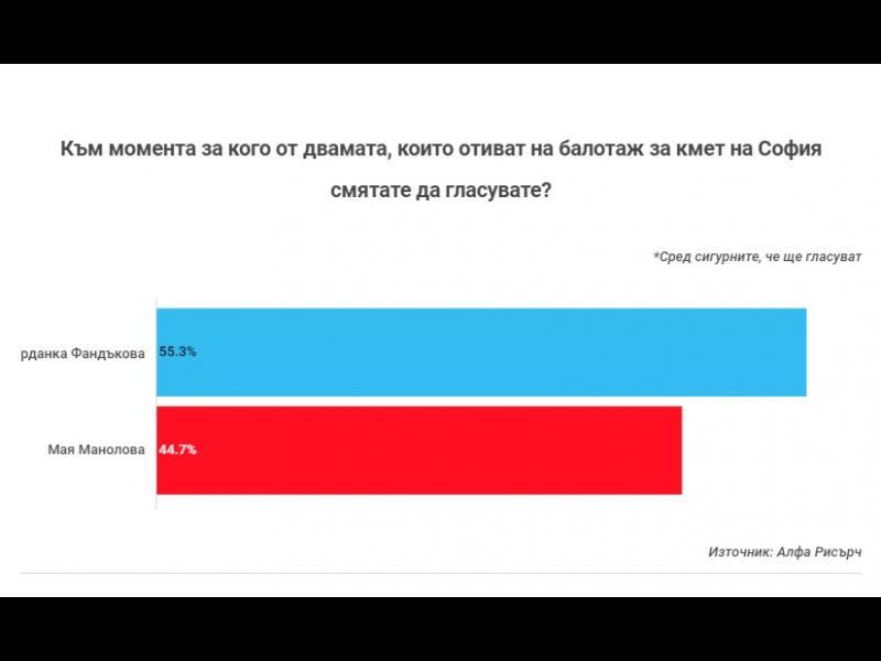 """""""Алфа Рисърч"""": 17% от решилите да гласуват на балотажа в София се колебаят за кого"""