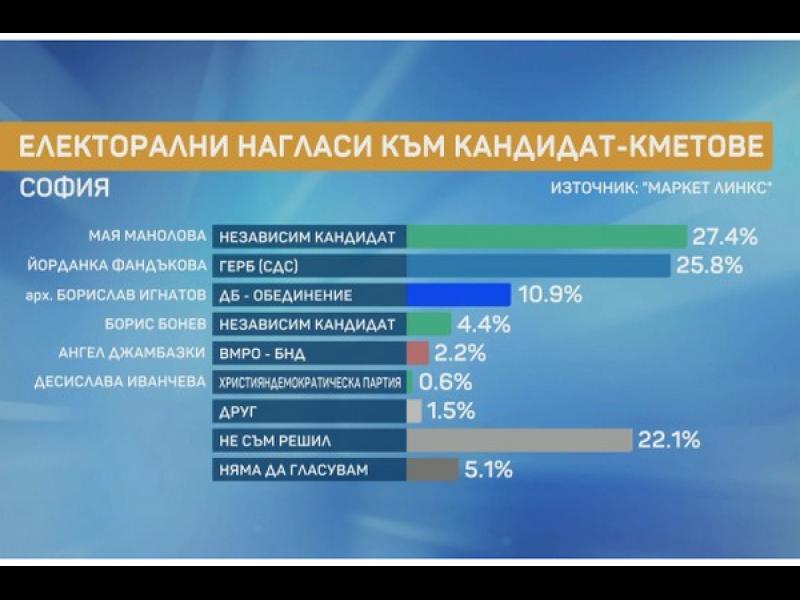 """""""Маркет линкс"""": Манолова - 27,4%, Фандъкова - 25,8%. Игнатов е трети с 10,9%"""