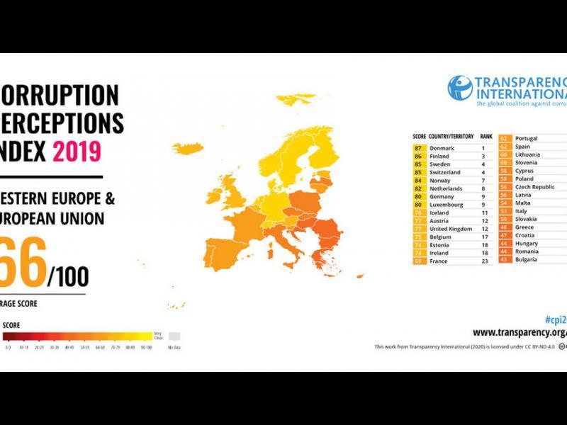 България отново е най-корумпираната страна в ЕС