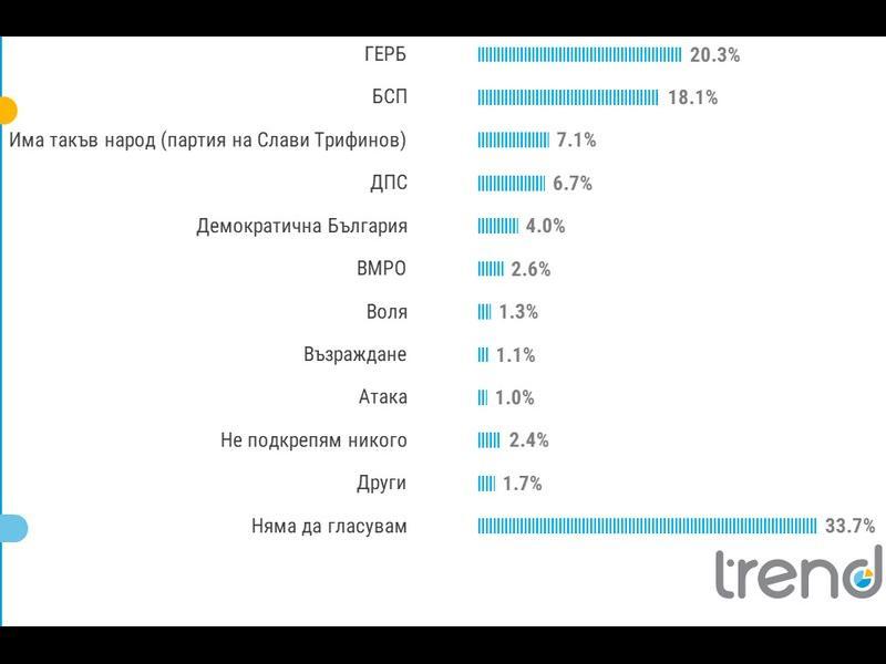 """""""Тренд"""": Прокуратурата вдига рейтинга, партията на Слави - трета сила - картинка 1"""