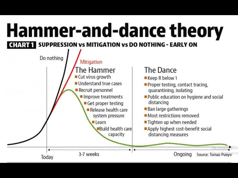 Стратегията на чука и танца