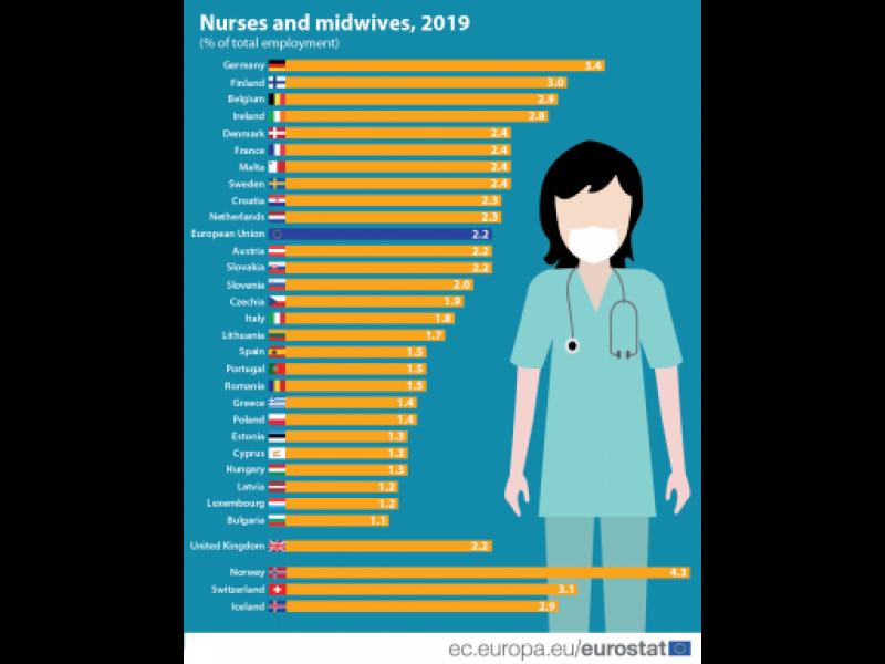 България посрещна епидемията с най-малко сестри и акушерки в ЕС