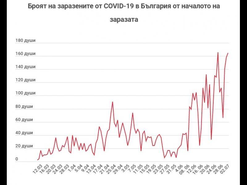 Заразените с коронавирус в България  надхвърлиха 5 хил.