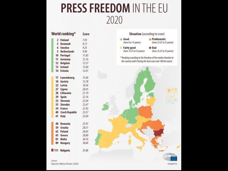 ЕК: Плурализмът в българските медии се влошава