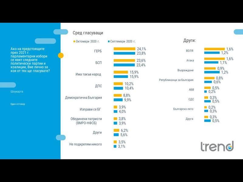 ТРЕНД: Паритет за ГЕРБ и БСП на вота, партията на Слави Трифонов трета сила