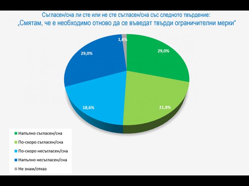"""""""Галъп"""": Близо 54 на сто смятат, че правителството не се справя с коронакризата"""