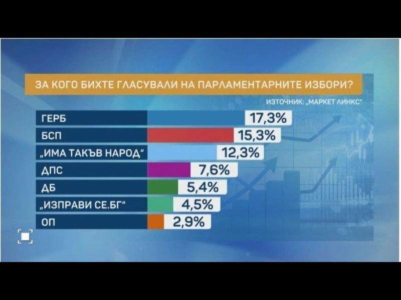 Маркет Линкс: Шест партии в следващия парламент. Мая Манолова - вътре, патриотите - вън