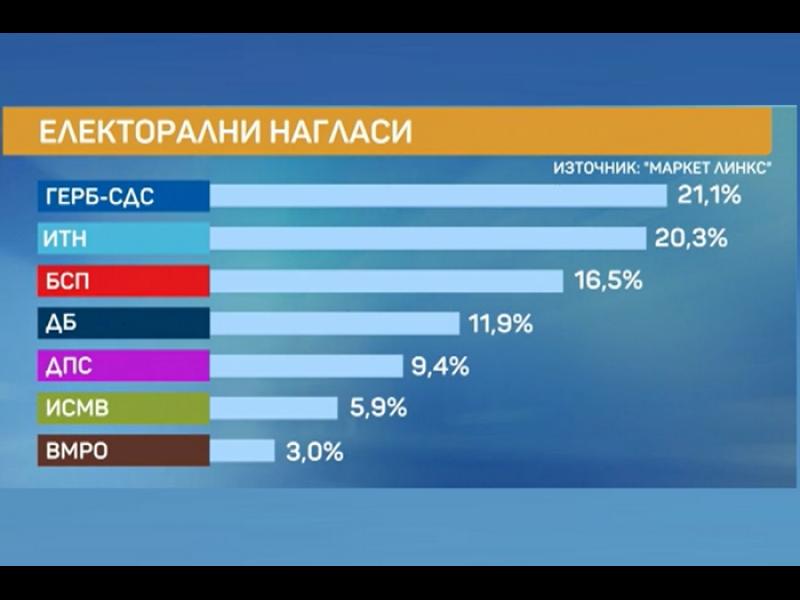 """""""Маркет линкс"""": При избори днес ГЕРБ и партията на Трифонов - почти наравно"""