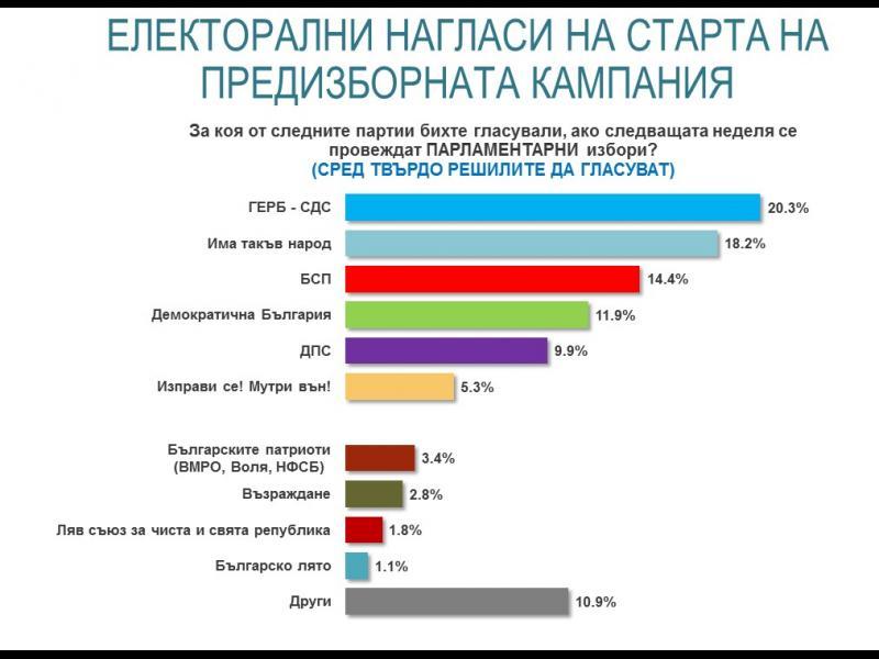 """""""Алфа рисърч"""": Преднината на ГЕРБ пред партията на Слави е само 2 на сто"""