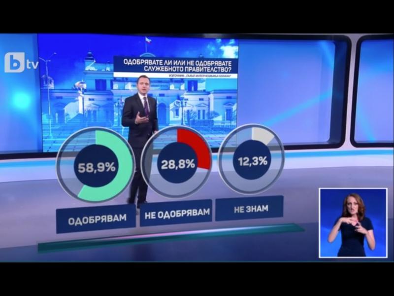 """""""Галъп"""": Близо 60% е одобрението към служебното правителство"""