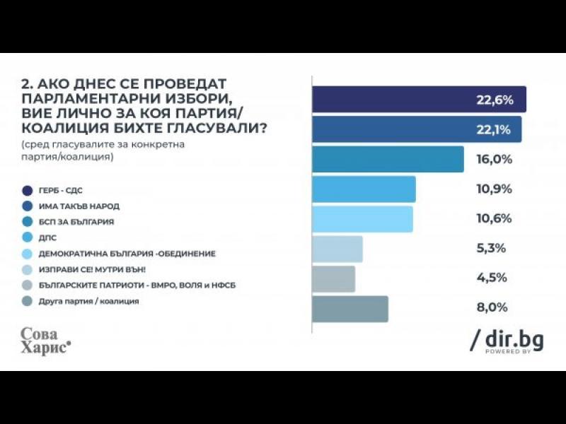 """""""Сова Харис"""": Само 0.5% разлика между ГЕРБ и ИТН"""